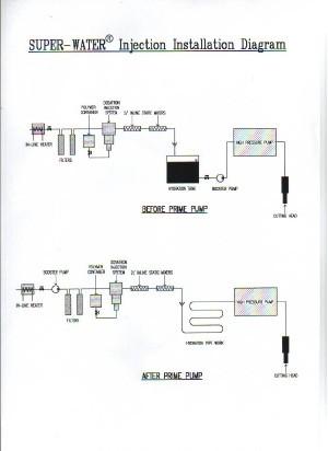 Super Water Diagram