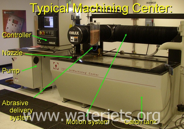 Components of a typical abrasive waterjet machining center.